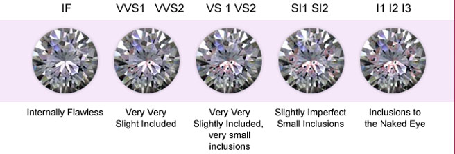 assessing slightly vs clarity international included article diamond gem chart